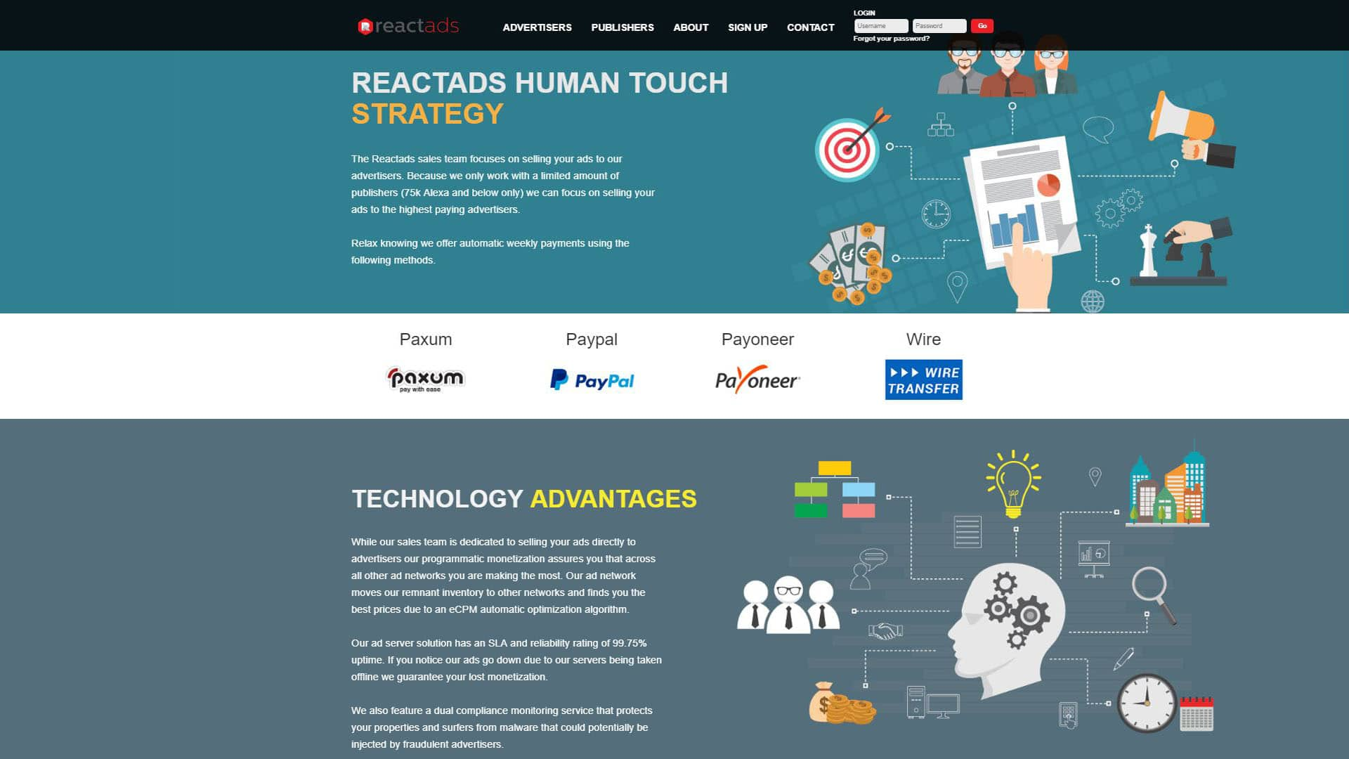 ReactAds Publishers